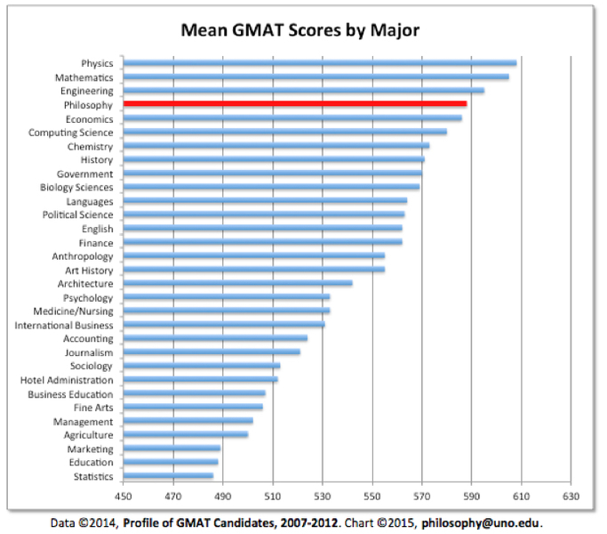 Are you considering a career in business? Did you know that Philosophy Majors outperform majors in economics, stats, finance, and accounting on the GMAT?