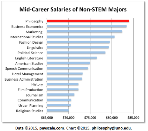 Philosophy majors have the highest mid-career salaries for non-stem majors at $83,000
